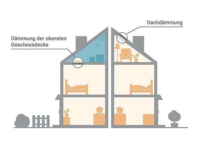 Grafik Dach dämmen wenn Dachboden bewohnt ist – sonst besser oberste Geschossdecke