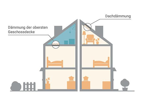 Auf der Grafik sind zwei Dämmungsmöglichkeiten abgebildet - die Dachdämmung und die Dämmung der obersten Geschossdecke.