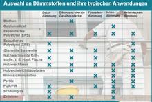 Tabelle über die typische Verwendung von verschiedenen Dämmstoffen