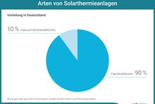 Arten von Solarthermieanlagen. Verteilung in Deutschland: 90 Prozent Flachkollektoren; 10 Prozent Vakuumkollektoren