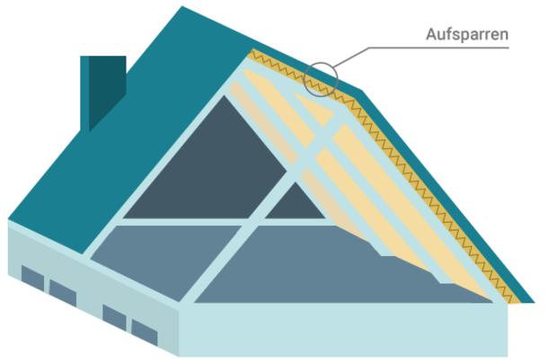 Die Grafik zeigt die Aufsparrendaemmung. Dabei wird die Dämmung von außen zwischen Sparren und Dacheindeckung befestigt