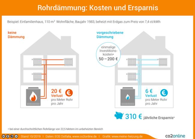 Grafik Einfamilienhaus spart jährlich 310 Euro mit dem Dämmen der Heizungsrohre