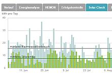 Sommerliche Erfolgskontrolle für Solarthermie: Screenshot mit Balkendiagramm aus dem Energiesparkonto