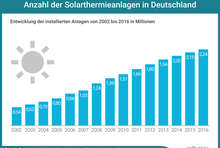 Entwicklung der installierten Solarthermieanlagen in Deutschland von 2002 bis 2016. 2002: 0,5 Millionen. 2016: 2,24 Millionen